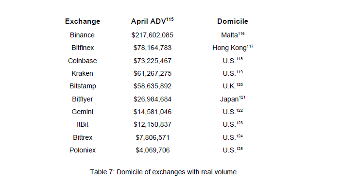 Top 10 real crypto exchanges